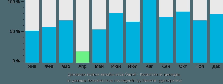 Динамика поиска авиабилетов из Семипалатинска в Казахстан по месяцам