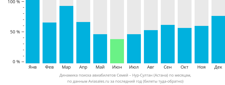 Динамика поиска авиабилетов из Семипалатинска в Астану по месяцам