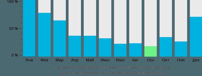 Динамика поиска авиабилетов из Семипалатинска в Усть-Каменогорск по месяцам