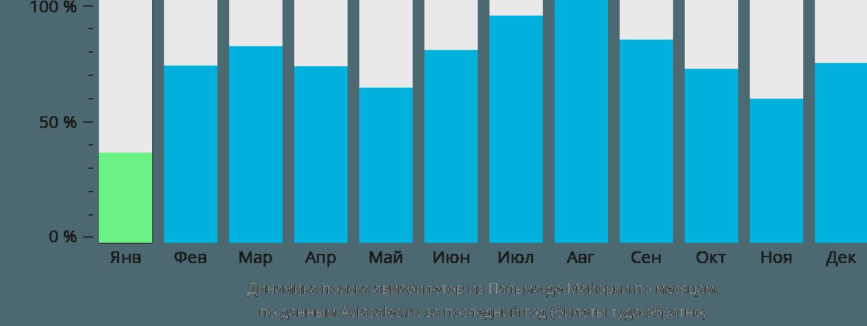 Динамика поиска авиабилетов из Пальма-де-Мальорки по месяцам