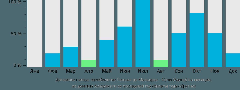 Динамика поиска авиабилетов из Пальма-де-Майорки в Сочи  по месяцам