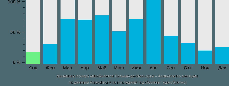 Динамика поиска авиабилетов из Пальма-де-Мальорки в Аликанте по месяцам