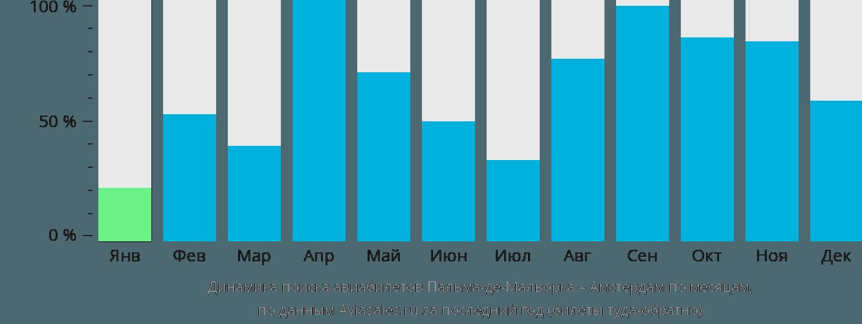 Динамика поиска авиабилетов из Пальма-де-Мальорки в Амстердам по месяцам