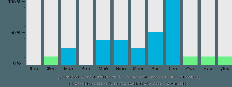 Динамика поиска авиабилетов из Пальма-де-Майорки в Анталью по месяцам