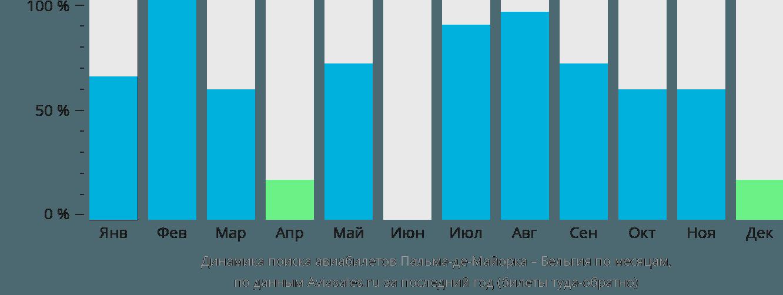 Динамика поиска авиабилетов из Пальма-де-Майорки в Бельгию по месяцам