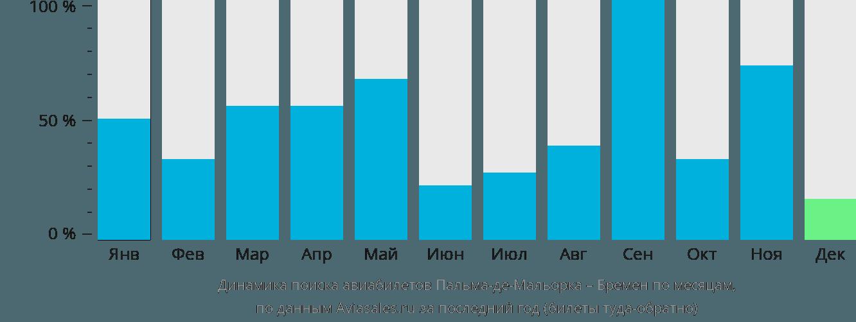 Динамика поиска авиабилетов из Пальма-де-Майорки в Бремен по месяцам