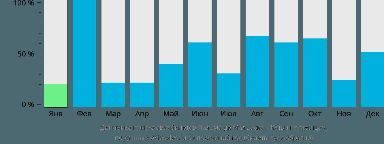Динамика поиска авиабилетов из Пальма-де-Майорки в Кёльн по месяцам