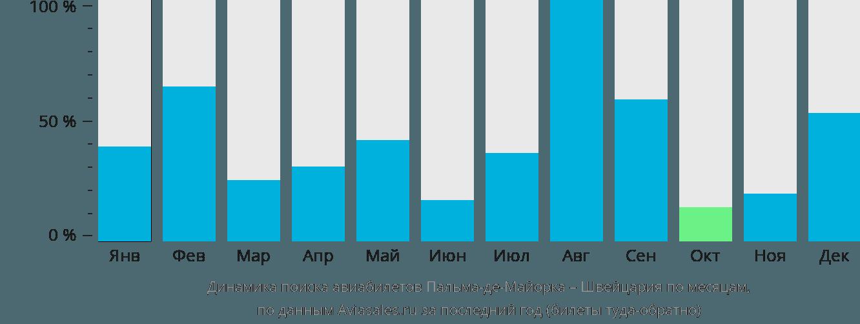 Динамика поиска авиабилетов из Пальма-де-Майорки в Швейцарию по месяцам