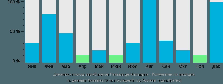 Динамика поиска авиабилетов из Пальма-де-Майорки в Копенгаген по месяцам