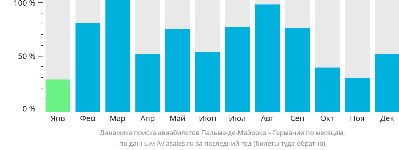 Динамика поиска авиабилетов из Пальма-де-Мальорки в Германию по месяцам