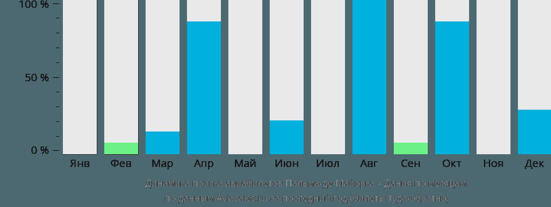 Динамика поиска авиабилетов из Пальма-де-Мальорки в Данию по месяцам