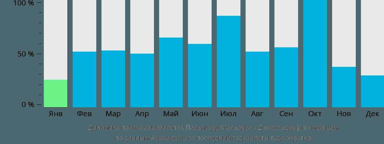 Динамика поиска авиабилетов из Пальма-де-Мальорки в Дюссельдорф по месяцам