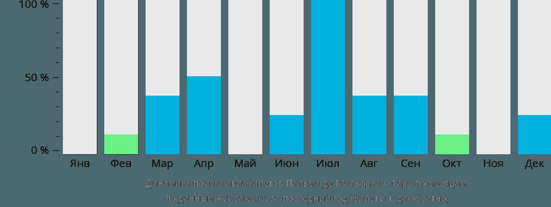 Динамика поиска авиабилетов из Пальма-де-Мальорки в Фару по месяцам