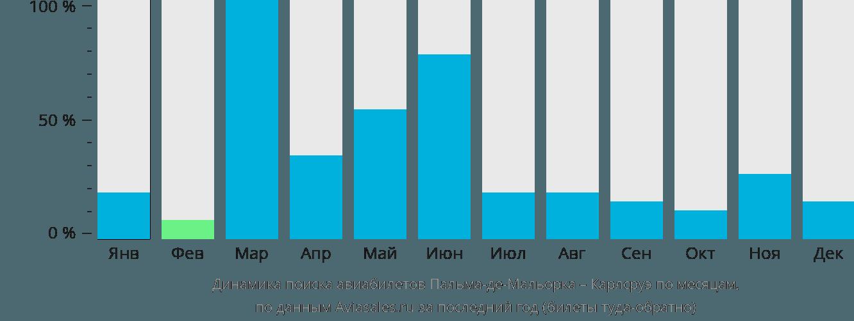Динамика поиска авиабилетов из Пальма-де-Мальорки в Карлсруэ по месяцам
