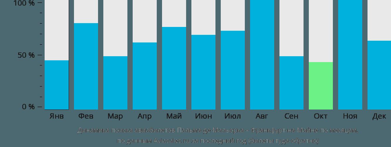 Динамика поиска авиабилетов из Пальма-де-Мальорки во Франкфурт-на-Майне по месяцам