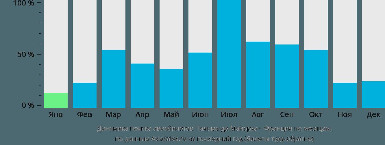 Динамика поиска авиабилетов из Пальма-де-Мальорки во Францию по месяцам