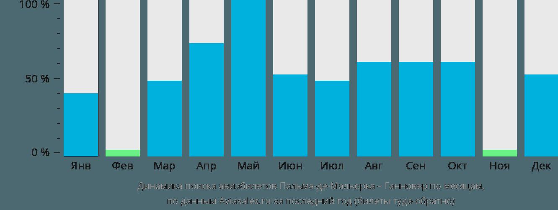 Динамика поиска авиабилетов из Пальма-де-Майорки в Ганновер по месяцам