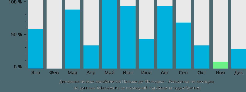 Динамика поиска авиабилетов из Пальма-де-Мальорки в Хельсинки по месяцам