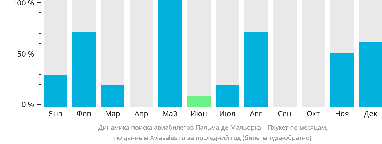 Динамика поиска авиабилетов из Пальма-де-Мальорки на Пхукет по месяцам