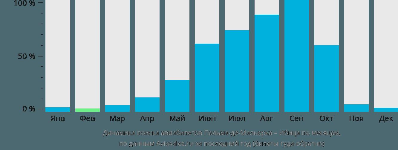 Динамика поиска авиабилетов из Пальма-де-Мальорки на Ибицу по месяцам