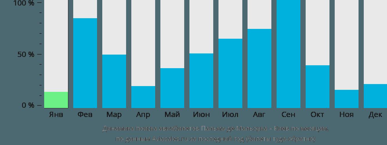 Динамика поиска авиабилетов из Пальма-де-Мальорки в Киев по месяцам