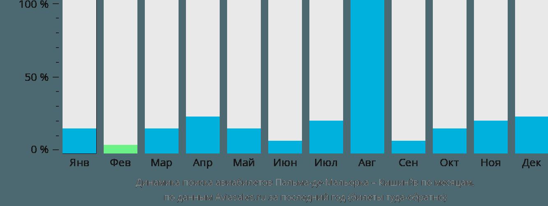 Динамика поиска авиабилетов из Пальма-де-Майорки в Кишинёв по месяцам