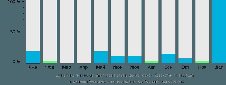 Динамика поиска авиабилетов из Пальма-де-Майорки в Казахстан по месяцам
