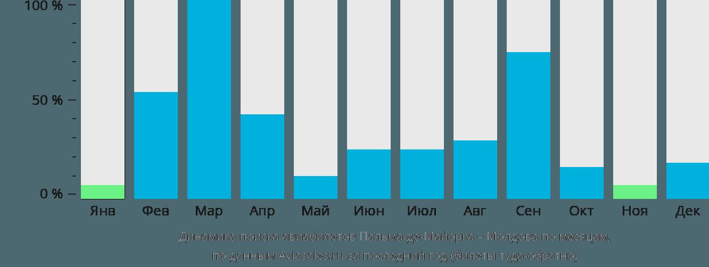 Динамика поиска авиабилетов из Пальма-де-Мальорки в Молдову по месяцам