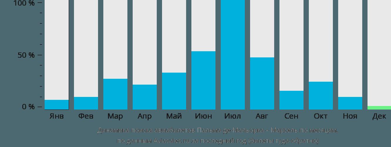 Динамика поиска авиабилетов из Пальма-де-Майорки в Марсель по месяцам