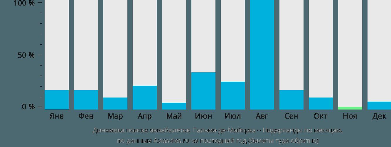 Динамика поиска авиабилетов из Пальма-де-Мальорки в Нидерланды по месяцам