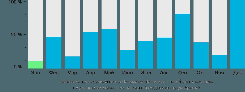 Динамика поиска авиабилетов из Пальма-де-Майорки в Нью-Йорк по месяцам