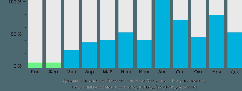Динамика поиска авиабилетов из Пальма-де-Мальорки в Порту по месяцам
