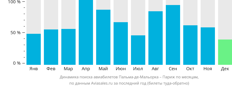 Динамика поиска авиабилетов из Пальма-де-Мальорки в Париж по месяцам