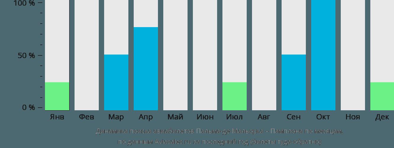 Динамика поиска авиабилетов из Пальма-де-Майорки в Памплону по месяцам