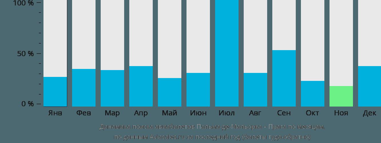 Динамика поиска авиабилетов из Пальма-де-Майорки в Прагу по месяцам