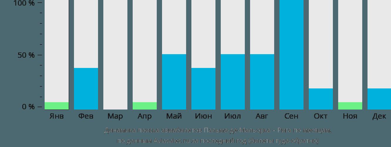 Динамика поиска авиабилетов из Пальма-де-Мальорки в Ригу по месяцам