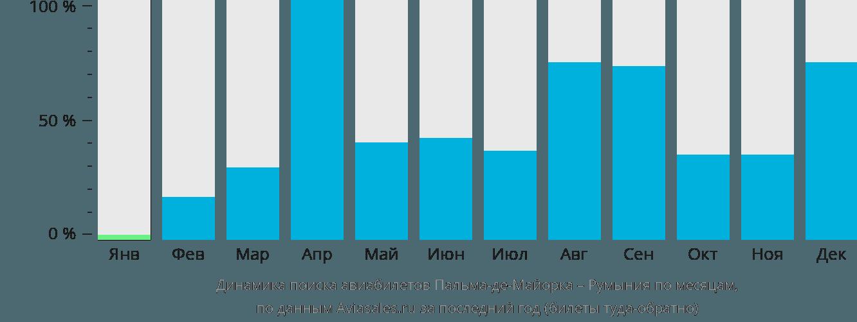 Динамика поиска авиабилетов из Пальма-де-Мальорки в Румынию по месяцам