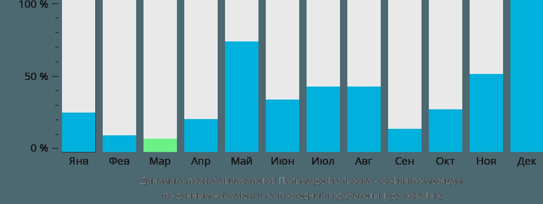 Динамика поиска авиабилетов из Пальма-де-Майорки в Софию по месяцам
