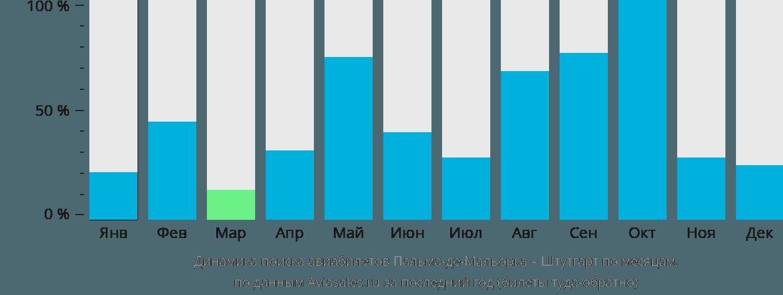Динамика поиска авиабилетов из Пальма-де-Майорки в Штутгарт по месяцам