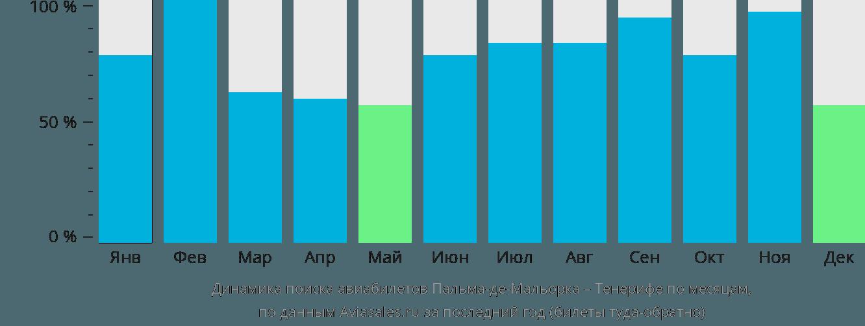 Динамика поиска авиабилетов из Пальма-де-Майорки на Тенерифе по месяцам