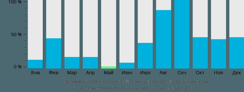 Динамика поиска авиабилетов из Пальма-де-Мальорки в Турцию по месяцам