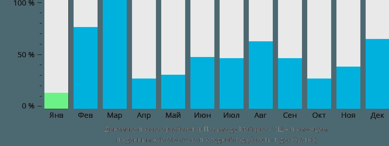 Динамика поиска авиабилетов из Пальма-де-Мальорки в США по месяцам