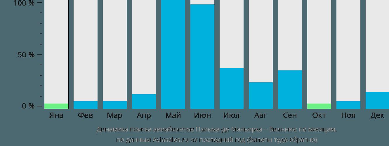 Динамика поиска авиабилетов из Пальма-де-Майорки в Вильнюс по месяцам