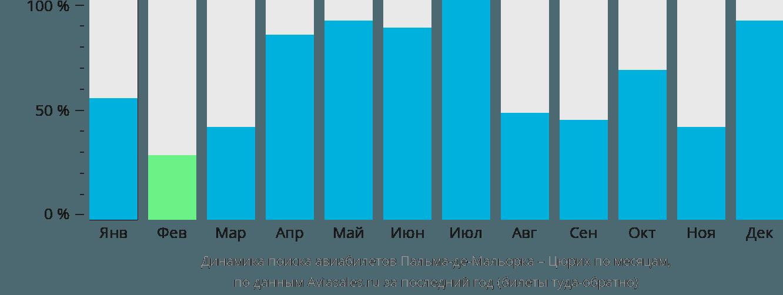 Динамика поиска авиабилетов из Пальма-де-Майорки в Цюрих по месяцам