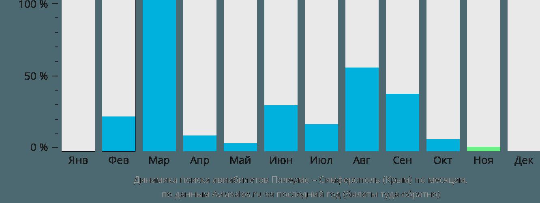 Динамика поиска авиабилетов из Палермо в Симферополь по месяцам