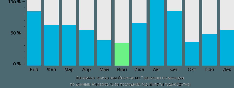 Динамика поиска авиабилетов из Памплоны по месяцам