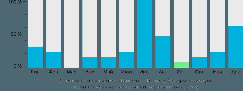 Динамика поиска авиабилетов из Памплоны в Пальма-де-Майорку по месяцам