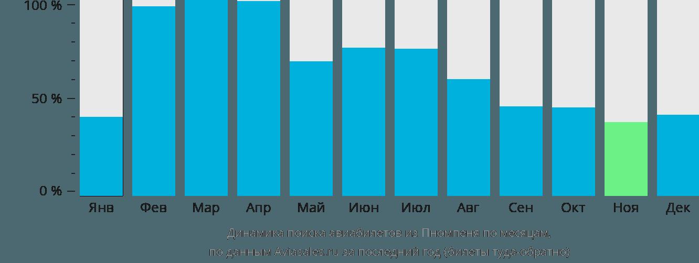 Динамика поиска авиабилетов из Пномпеня по месяцам