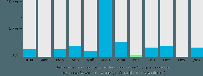 Динамика поиска авиабилетов из Пномпеня в Сочи  по месяцам