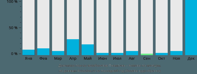 Динамика поиска авиабилетов из Пномпеня в Алматы по месяцам